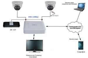 Комбинированные системы видеонаблюдения