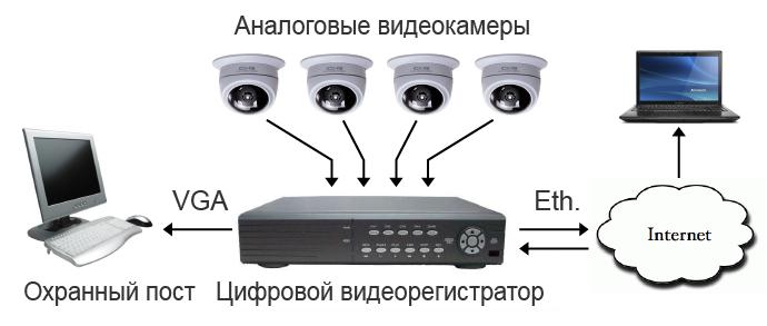 Распространение аналогового видеонаблюдения